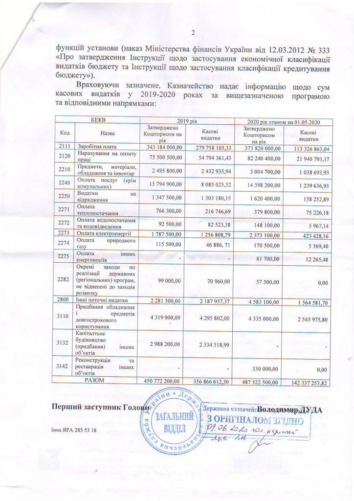 КЕКВ, кошторис, касові видатки 2019-2020 рр.